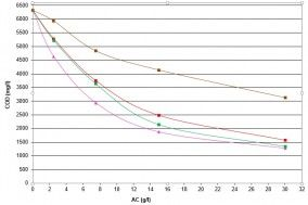 Adsorbcijas izoterma tehnoloģisko notekūdeņu attīrīšanas procesam no ChZT Diagrammā tiek attēlotas efektivitātes atšķirības starp aktīvās ogles veidiem.